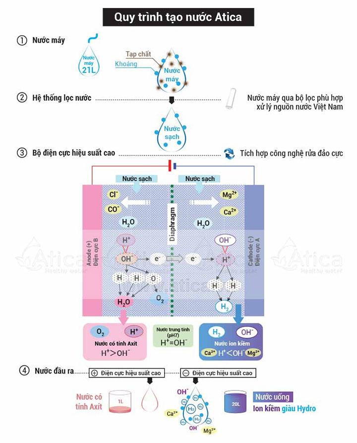 Sơ đồ nguyên lý của máy lọc nước ion kiềm giàu hydro Atica