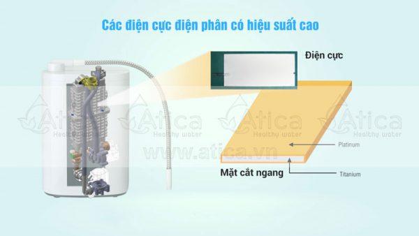 Các điện cực điện phân có hiệu suất cao của ATICA