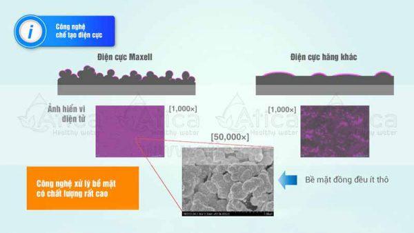 Các hình ảnh bề mặt phóng đại 50000 lần và bề mặt cắt ngang cho thấy cấu trúc của điện cực