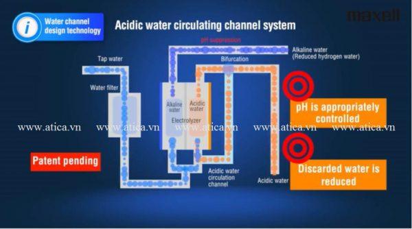 cơ chế quay vòng của điện cực Atica