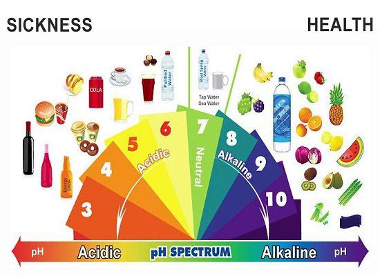 Cách nhận biết khi cơ thể mất cân bằng độ pH