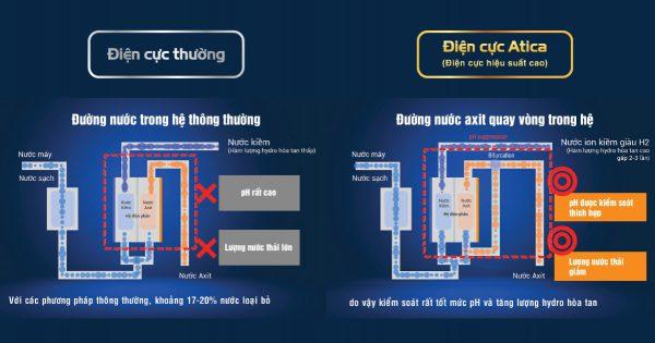 Công nghệ bộ điện cực Atica(phải): Nước axit(màu cam) được quay vòng ngược trở lại buồng điện phân để điện phân lần 2