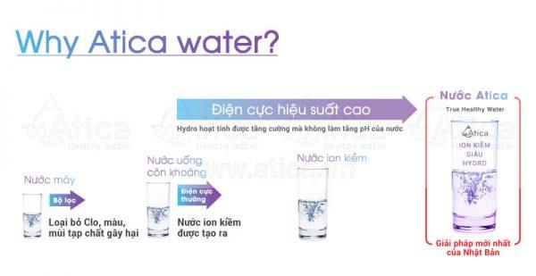 Sơ đồ nước uống ion kiềm