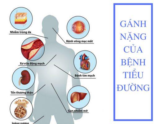 Gánh nặng của bệnh tiểu đường với người bệnh hiện nay