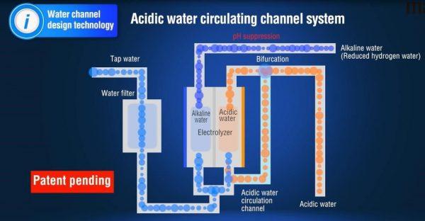 Công nghệ làm giàu hydro và tối ưu hóa lượng nước quay vòng trong điện cực