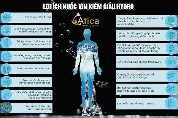 Lợi ích nước Atica
