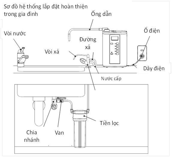 Cách lắp đặt máy lọc nước điện giải ion kiềm Atica