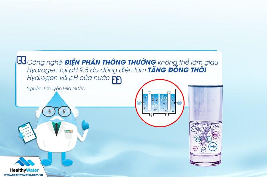 Muốn tạo ra nước ion kiềm giàu hydro, cần tích hợp công nghệ làm giàu hydro tại pH 9.5