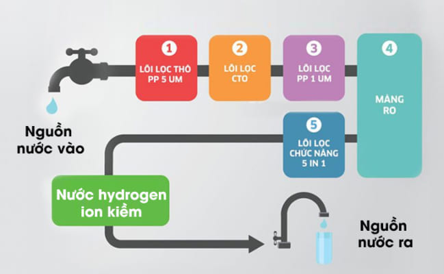 Công nghệ lọc nước RO Hydrogen ion kiềm