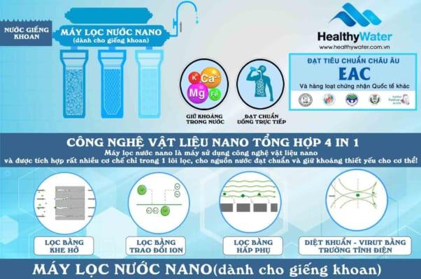 Công nghệ lọc nước nano cho nước giếng