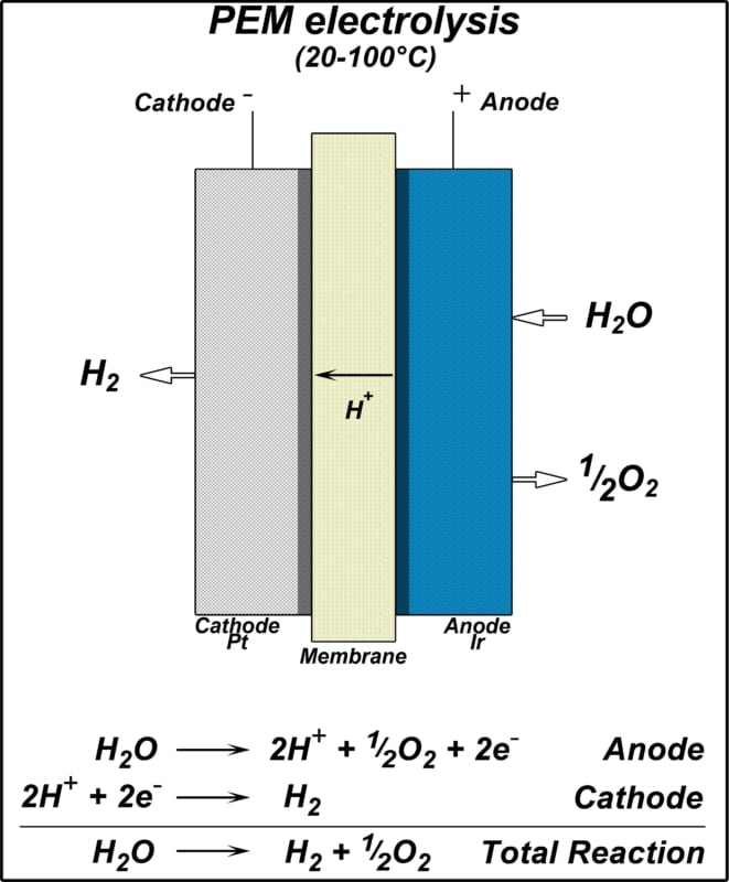 Công nghệ PEM tạo nước hydrogen thế hệ mới