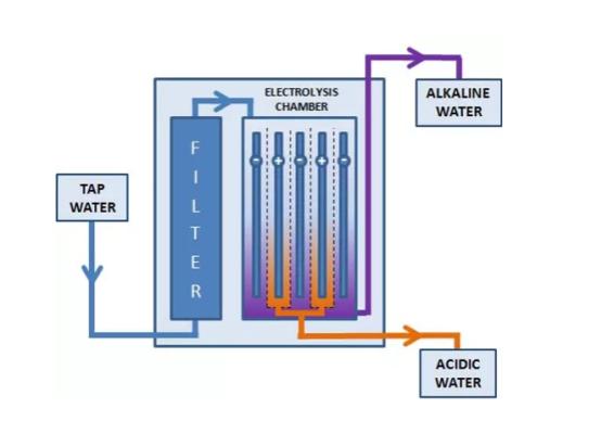 Sơ đồ nguyên lý máy lọc nước ion kiềm