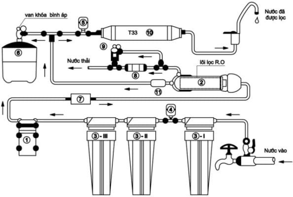 Máy lọc nước RO luôn sử dụng lọc thô(than hoạt tính, PP trước màng RO, bơm tăng áp, bình áp chứa nước và lõi lọc T33 trước khi ra vòi